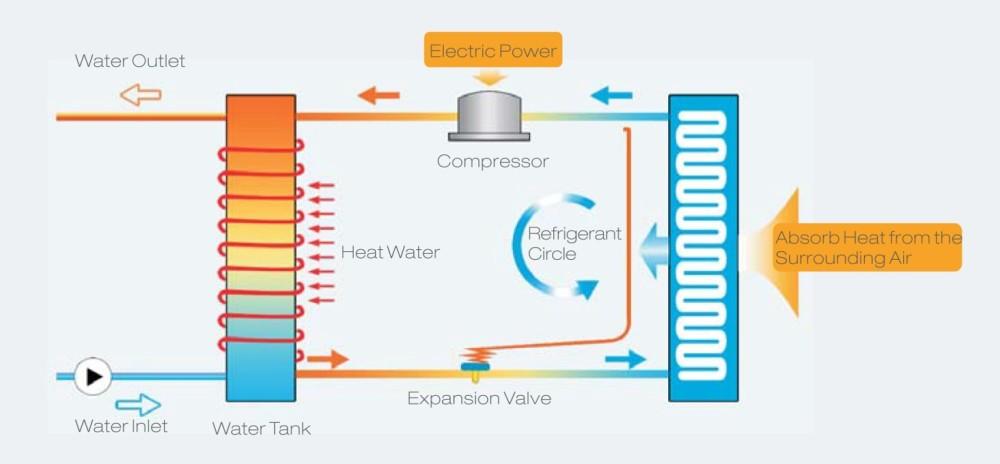 cara kerja heat pump hi cop kamar mandiku