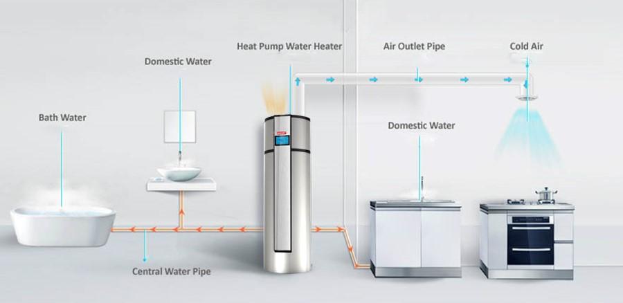 heat pump hi cop kamar mandiku