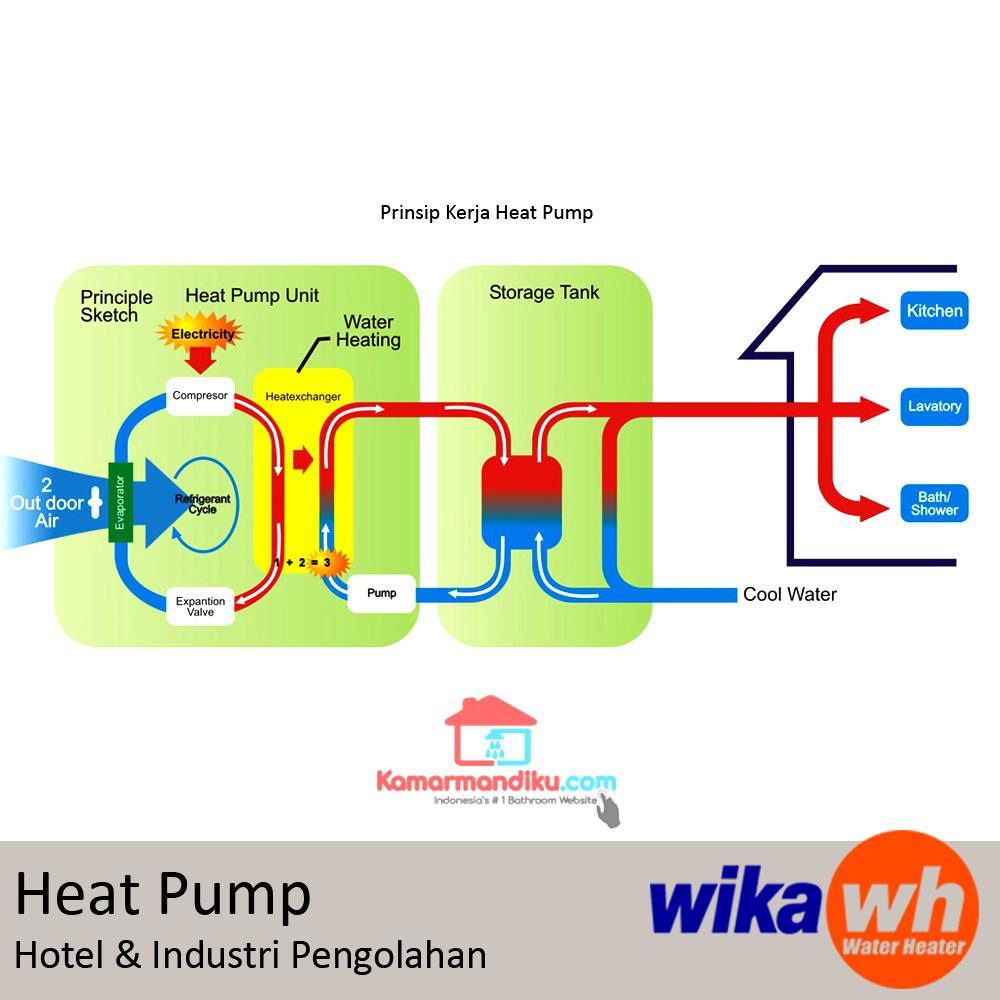 prinsip-kerjas-heat-pump-wika-kamaramndiku-blog